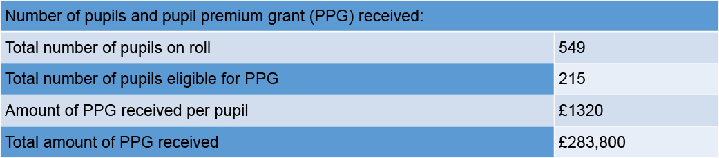 Number of pupils and pupil premium grant (PPG) received_-1718